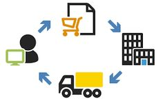 Start your new business with the e-commerce platform fo expand your business for more info http://www.cyberoxy.com/