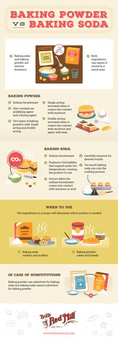 Make sure your next batch of baked goods doesn't fall flat. Although they serve the same purpose, there's a big difference between these make or break ingredients. Learn how baking powder and baking soda differ here! Cooking 101, Cooking Recipes, Basic Cooking, Cooking Beets, Cooking Fish, Cooking Videos, Cooking Tools, Food Facts, Baking Tips