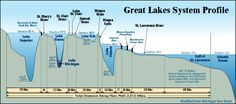 Great Lakes profiles - depths of Lakes Superior, Huron, Michigan, Erie & Ontario