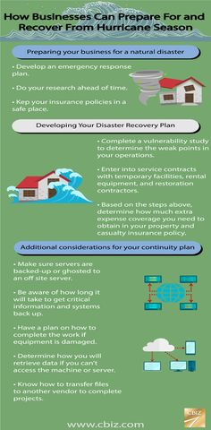 Is your business prepared for the peak of hurricane season?