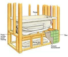 Dropin Tub With Steps | Installing A Whirlpool Tub Some Whirlpool Tubs Or  Spas Have A