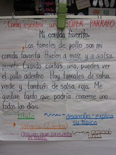 Anchor Chart for Different parts of a paragraph
