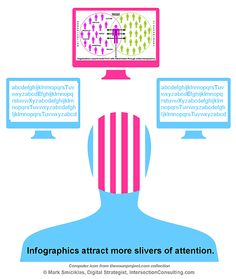 Infographics and the Science of Visual Communication | Social Media Explorer