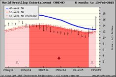 Stock Trends chart of World Wrestling Entertainment$WWE - click for more ST charts