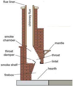 how to build a fireplace - Google Search