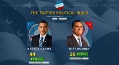 Elezioni USA 2012: Twitter misurerà il gradimento di Barack Obama e Mitt Romney