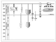 Schematic of changes in material and economic culture between Ertebolle and Early Neolithic Funnel Beaker cultures in Denmark-Scania.