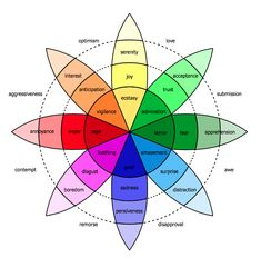 The Longest Lasting Emotions In Customer Experience. Recent research published in the journal: Motivation and Emotion shows which emotions last the longest and why. We explore what this means for customer service and customer experience leaders. Emotions Wheel, List Of Emotions, Human Emotions, Understanding Emotions, Teaching Emotions, Negative Emotions, Autism Teaching, Color Psychology, Spirit Science