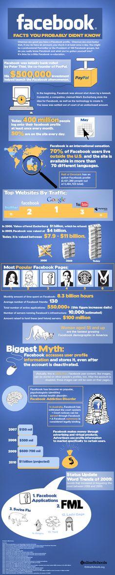 Facebook: Fatos que, provavelmente, você desconhecia #socialmedia