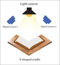 Фотосъемка книг / фотокопирование