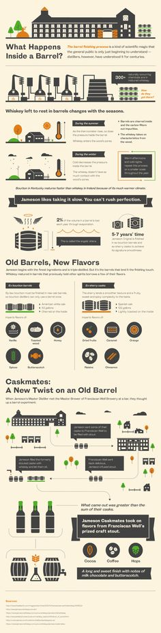 Find Out What Happens As Whiskey is Barrel-Aged