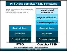 Trauma And Dissociation blog