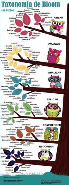 Educational infographic & data visualisation Bloom's revised Taxonomy with verbs! – Infographic Infographic Description Bloom's revised Taxonomy with verbs! Flipped Classroom, Spanish Classroom, Teaching Spanish, Teaching English, Blooms Taxonomy Verbs, Bloom's Taxonomy, Blooms Taxonomy Display, Blooms Taxonomy Poster, Action Verbs