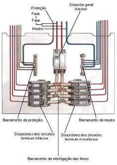 quadro de distribuicao