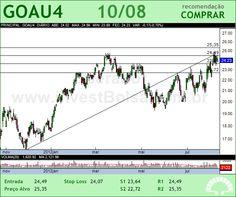 GERDAU MET - GOAU4 - 10/08/2012 #GOAU4 #analises #bovespa