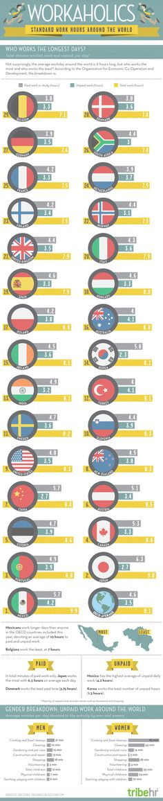 Who Works the Most Around the World?