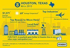 Penske Truck Rental 2014 Top 10 Moving Destination Number 8 - #Houston #PenskeTMD