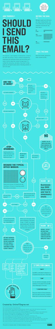 should I send that email (Infographic)