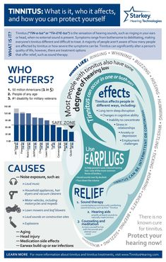 Tinnitus Symptoms, Hypothyroidism, Endocannabinoid System, Hearing Aids, Hearing Impaired, Medical Conditions, Found Out, Disorders, The Cure