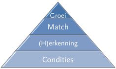 engagement piramide interne communicatie huib koeleman