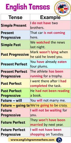 English Tenses and Example Sentences - English Grammar Here<br> English Grammar Tenses, Teaching English Grammar, English Grammar Worksheets, English Verbs, English Sentences, English Writing Skills, English Vocabulary Words, Learn English Words, English Phrases