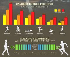 What burns more calories?