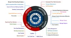ATSI is one of the Best College ERP Automation Software. This Student Information Software has been created to help every institution manage all their data in a flawless and systematic manner. The product ensures to provide quality and result oriented solutions to all your worries  More Info On: http://www.atsi.in/