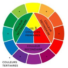 définition des couleurs primaires secondaires et tertiaires