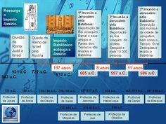 História e Geografia Bíblica: Cronologia