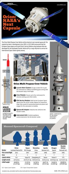 Orion: NASA's Nest Capsule: Details of the Orion four-person capsule that could carry crews to the Moon or an asteroid, beginning in 2021. #infographic