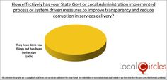 India Corruption Survey - The survey by 'LocalCircles' revealed that citizens claimed they paid a bribe to get something done in Google Maps App, First Year