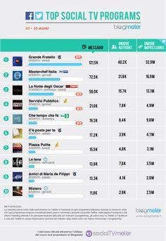Top Social TV Programs 20140310
