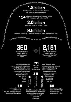 Stat Wars Infographic