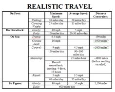 Realistic Travel (Oh thank God, I SO need this...)