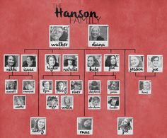 The Hanson family tree