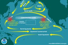 """Map of ocean currents, features, and areas of marine debris accumulation (including """"garbage patches"""") in the Pacific Ocean."""