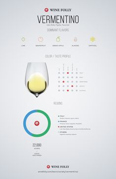 Vermentino Wine Profile by Wine Folly DIT WEEKEND, een succulente van Monteverro op de proeftafel :-)