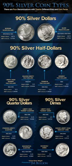 P D or S Walking Liberty Half Dollar Silver Grades Fine or better Rare Coins Worth Money, Valuable Coins, Us Coins, Gold Coins, Old Coins Value, Numismatic Coins, Silver Investing, Canadian Coins, Coin Worth