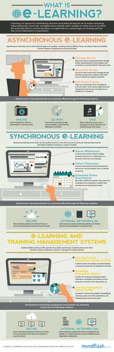 Asynchronous E-Learning Vs. Synchronous E-Learning, explained! I really like this asynchronous blended learning option. It's mind-grabbing and interactive, and can be done on my own time. Instructional Technology, Instructional Design, Educational Technology, Instructional Strategies, Formation Digital, La Formation, Learning Theory, 21st Century Learning, Learning Courses