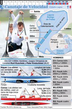 Infografía: Piragüismo en aguas tranquilas en los Juegos de Río 2016 Canoeing, Kayaking, Canoa Kayak, Spanish Projects, Spanish Basics, All Games, Boat Building, Extreme Sports, Olympic Games