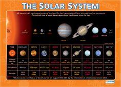 Planet orbit times.