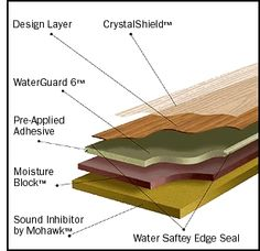 How to Compare Laminate Flooring Brands