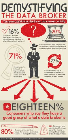 Infographic: Demystifying the data broker - Direct Marketing News