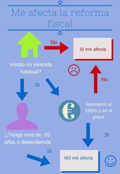 De la reforma fiscal del 2015, a quien afecta y sus repercusiones en las ganancias patromoniales.