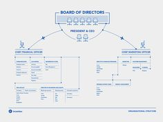 Board of Directors. board of directors structure organization organizational layout graphic design infographic Organizational Chart Design, Organizational Structure, Flow Chart Design, Diagram Design, Layout Design, Graphisches Design, Cover Design, Design Ideas, Information Visualization