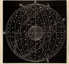 Celestial and terrestrial latitude. 1872.