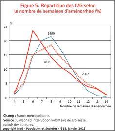 Répartition des IVG selon le nombre de semaines d'aménorrhée. http://www.ined.fr/fr/publications/population-et-societes/recours-moindre-ivg/