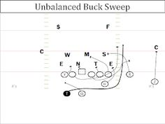 Offensive Break Down: Auburn Run Game - The Buck Sweep Football 101, Tackle Football, Auburn Football, Youth Football, High School Football, Sport Football, Football Formations, Football Training Drills, Bears