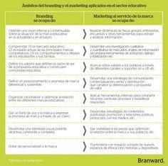 Branding y Marketing aplicados al sector educativo.