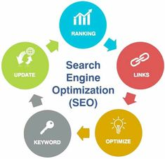 New Thought IT Solutions is the Best SEO Company in India providing Ethical SEO services all over the world. Our SEO Experts give you guaranteed SEO result. Professional Seo Services, Best Seo Services, Seo Marketing, Digital Marketing Services, Media Marketing, Content Marketing, Seo Optimization, Search Engine Optimization, Seo Manager